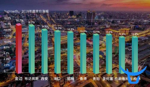 在房价涨幅全球第一的金边,富力热销大盘今年首推新品