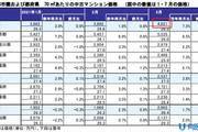 必看!日本二手公寓均价曝光,凭什么连涨7个月?