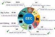 泰国EEC助力曼谷邦纳地价升值,别墅投资正当时!