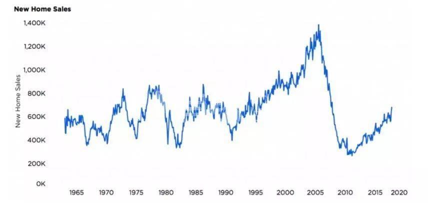 澳信:2018年初展望,主要海外房产市场趋势预测